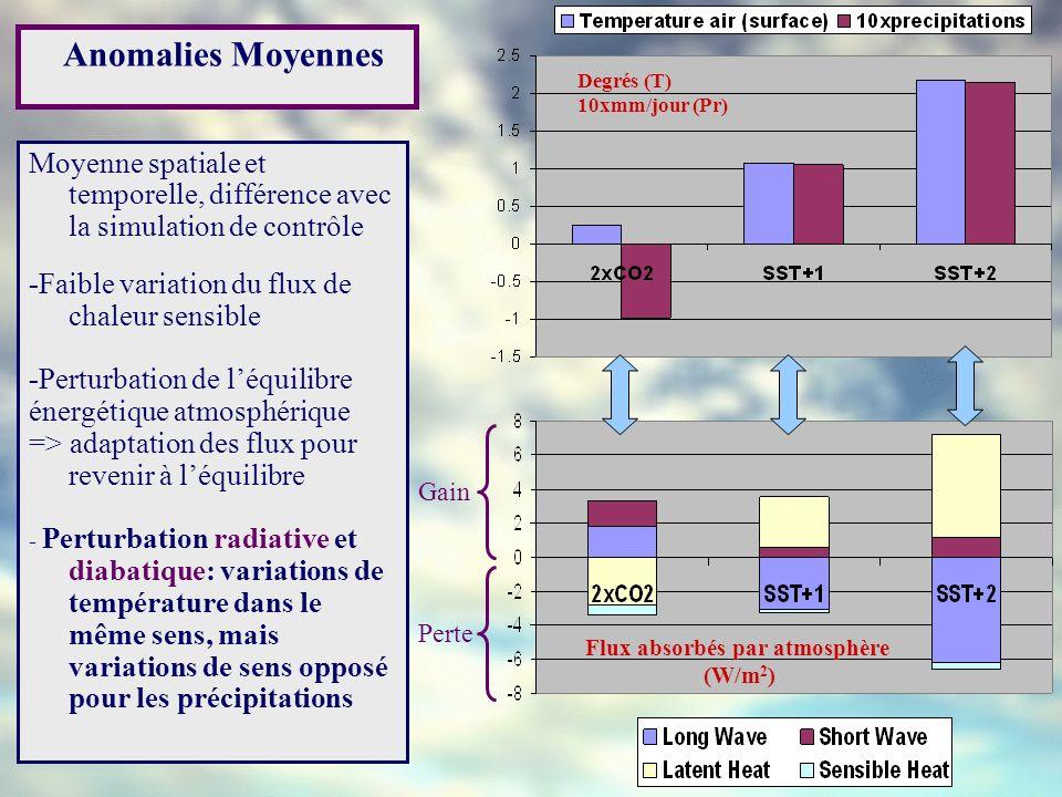 Anomalies Moyennes Degrés (T) 10xmm/jour (Pr) Gain Perte Moyenne spatiale et temporelle, différence avec la simulation de contrôle -Faible variation d