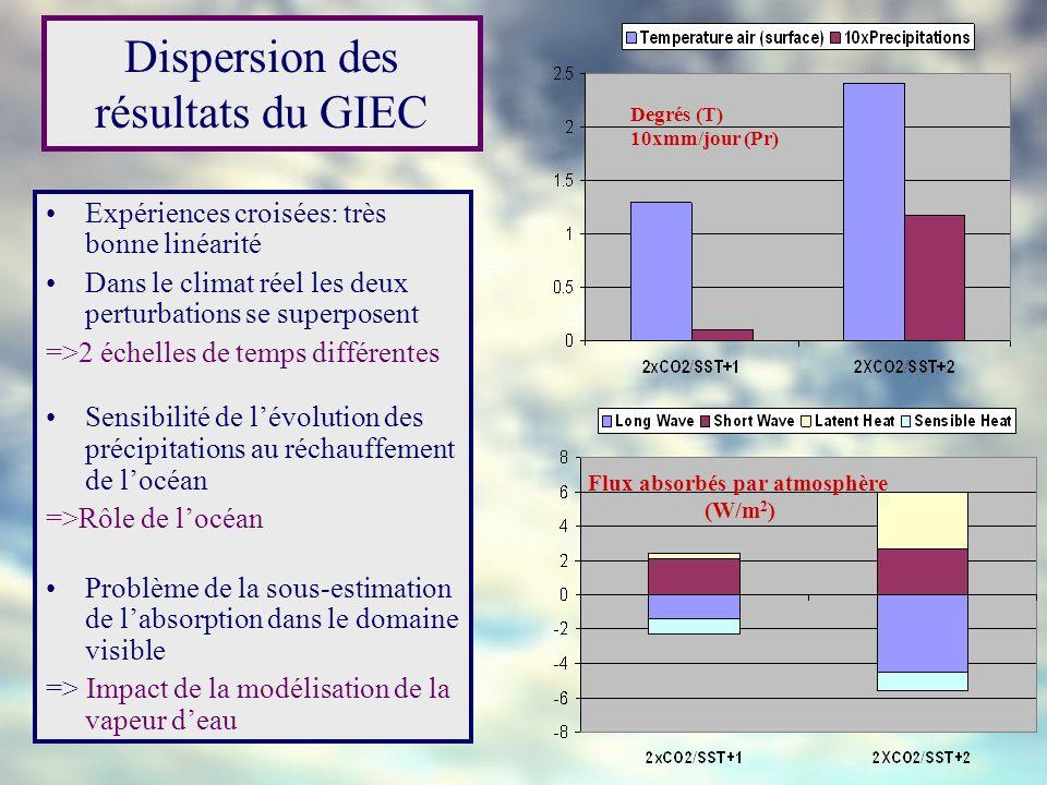 Dispersion des résultats du GIEC Expériences croisées: très bonne linéarité Dans le climat réel les deux perturbations se superposent =>2 échelles de
