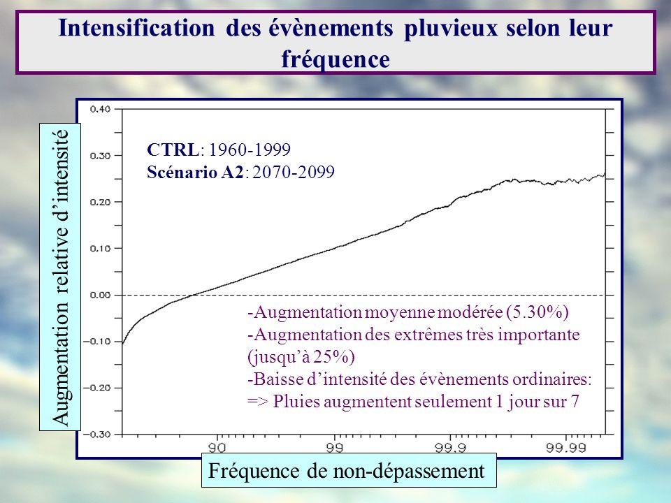 Intensification des évènements pluvieux selon leur fréquence Augmentation relative dintensit é Fréquence de non-dépassement CTRL: 1960-1999 Scénario A