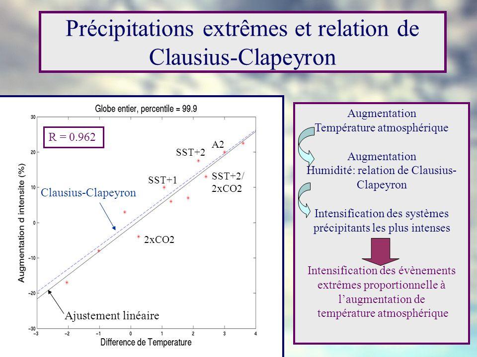 Précipitations extrêmes et relation de Clausius-Clapeyron R = 0.962 Ajustement linéaire Clausius-Clapeyron Augmentation Température atmosphérique Augm
