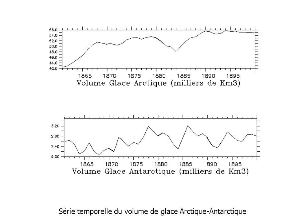 Série temporelle du volume de glace Arctique-Antarctique