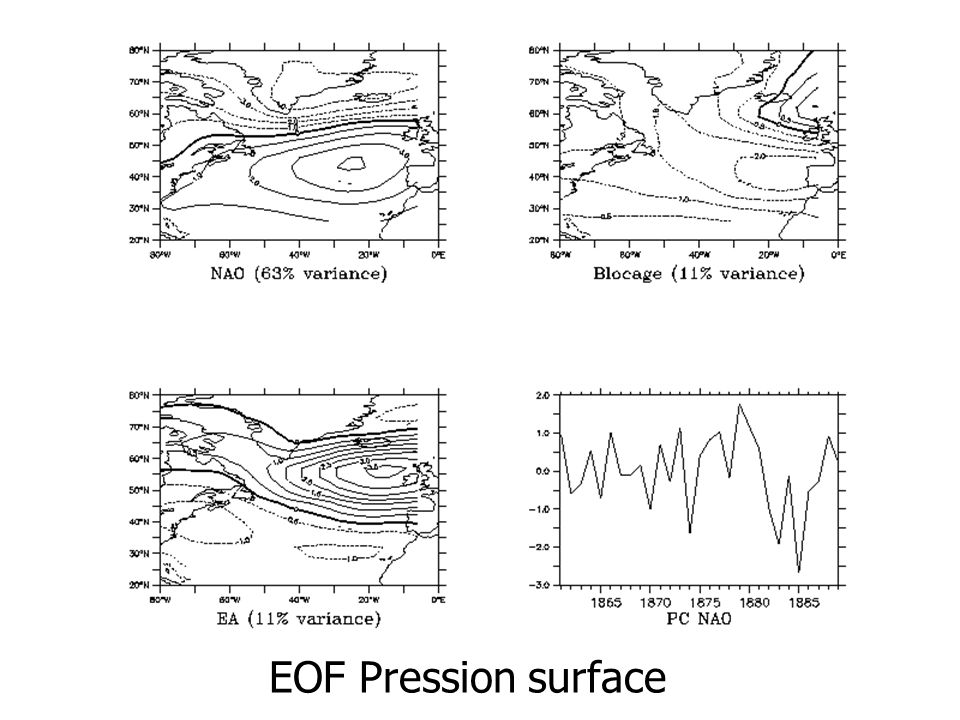 EOF Pression surface