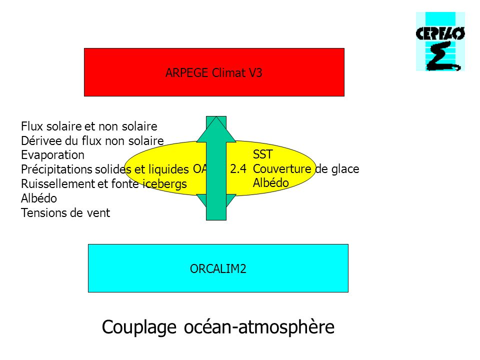 ORCALIM2 ARPEGE Climat V3 OASIS 2.4 Flux solaire et non solaire Dérivee du flux non solaire Evaporation Précipitations solides et liquides Ruissellement et fonte icebergs Albédo Tensions de vent SST Couverture de glace Albédo Couplage océan-atmosphère
