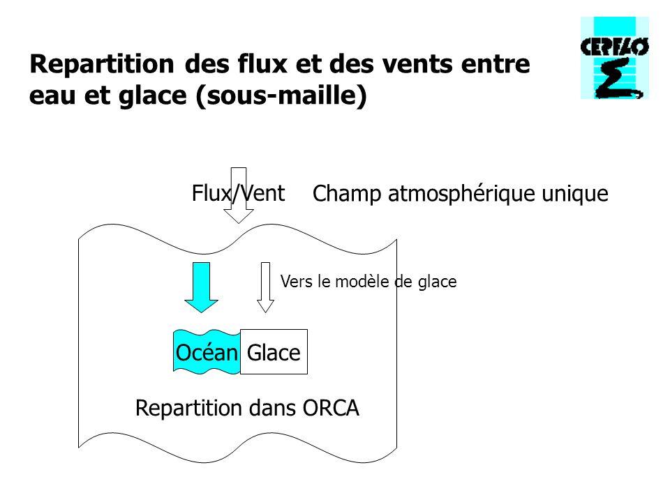 Flux/Vent Champ atmosphérique unique OcéanGlace Vers le modèle de glace Repartition dans ORCA Repartition des flux et des vents entre eau et glace (sous-maille)