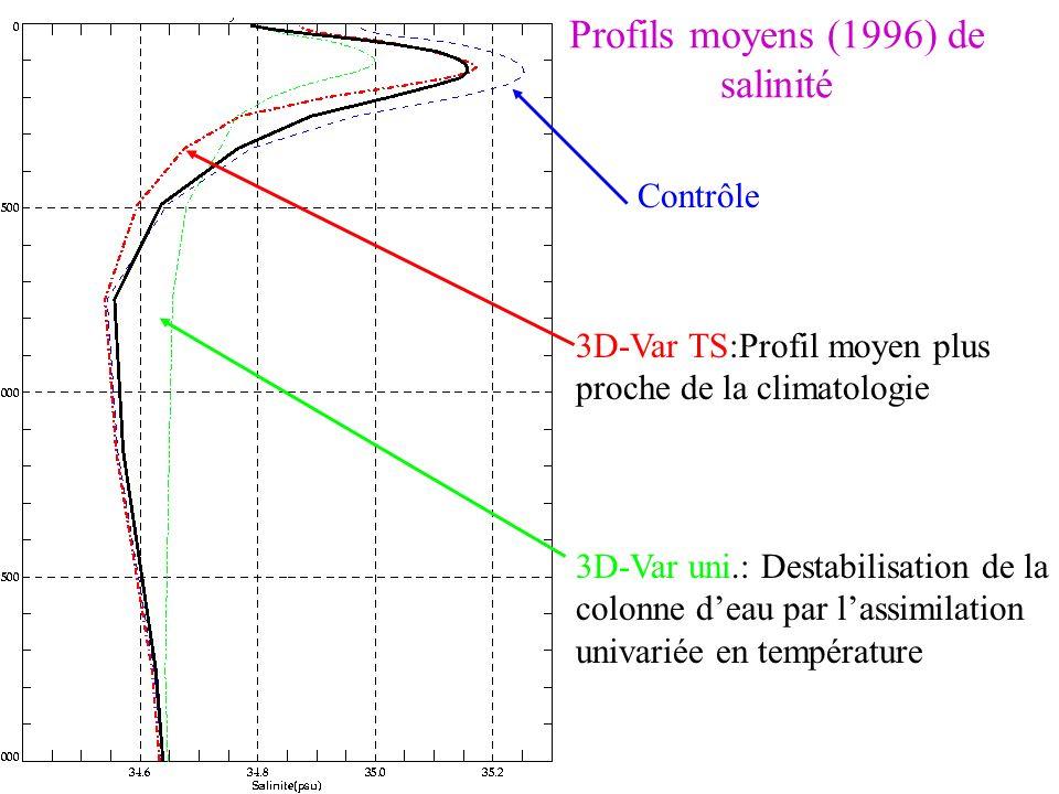 Profils moyens (1996) de salinité 3D-Var uni.: Destabilisation de la colonne deau par lassimilation univariée en température 3D-Var TS:Profil moyen pl