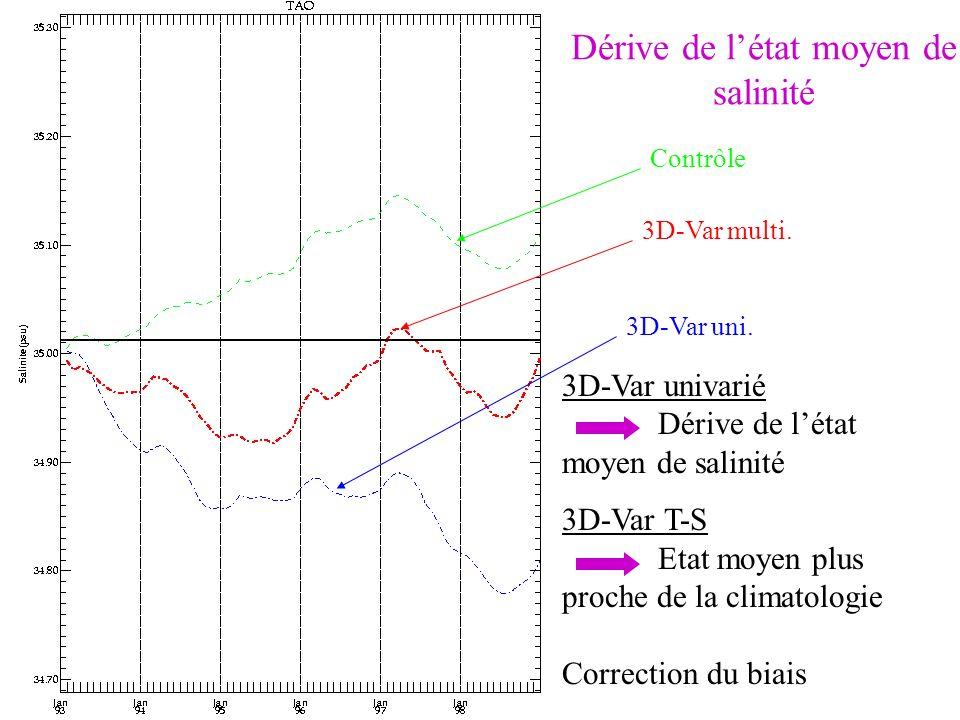 3D-Var univarié Dérive de létat moyen de salinité 3D-Var T-S Etat moyen plus proche de la climatologie Correction du biais Contrôle 3D-Var uni. 3D-Var