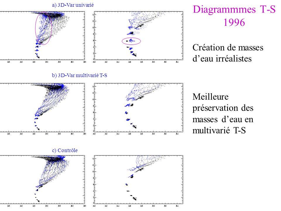 Diagrammmes T-S 1996 c) Contrôle a) 3D-Var univarié b) 3D-Var multivarié T-S Meilleure préservation des masses deau en multivarié T-S Création de mass