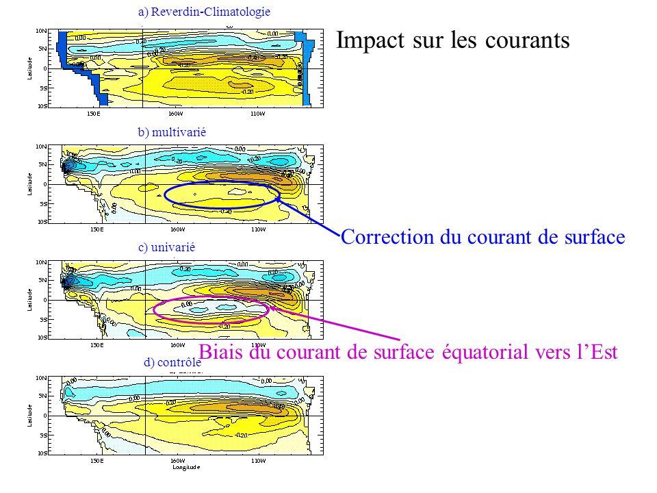 a) Reverdin-Climatologie Impact sur les courants Correction du courant de surface b) multivarié c) univarié d) contrôle Biais du courant de surface éq