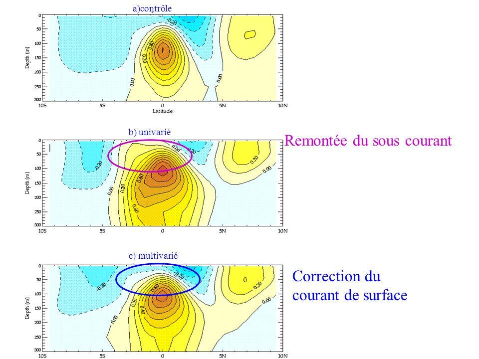 a)contrôle b) univarié c) multivarié Correction du courant de surface Remontée du sous courant
