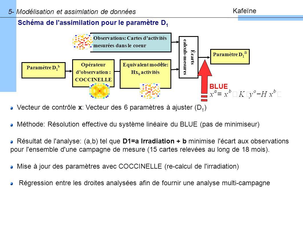 5- Modélisation et assimlation de données Kafeïne Vecteur de contrôle x: Vecteur des 6 paramètres à ajuster (D 1 ) Méthode: Résolution effective du système linéaire du BLUE (pas de minimiseur) Résultat de l analyse: (a,b) tel que D1=a Irradiation + b minimise l écart aux observations pour l ensemble d une campagne de mesure (15 cartes relevées au long de 18 mois).