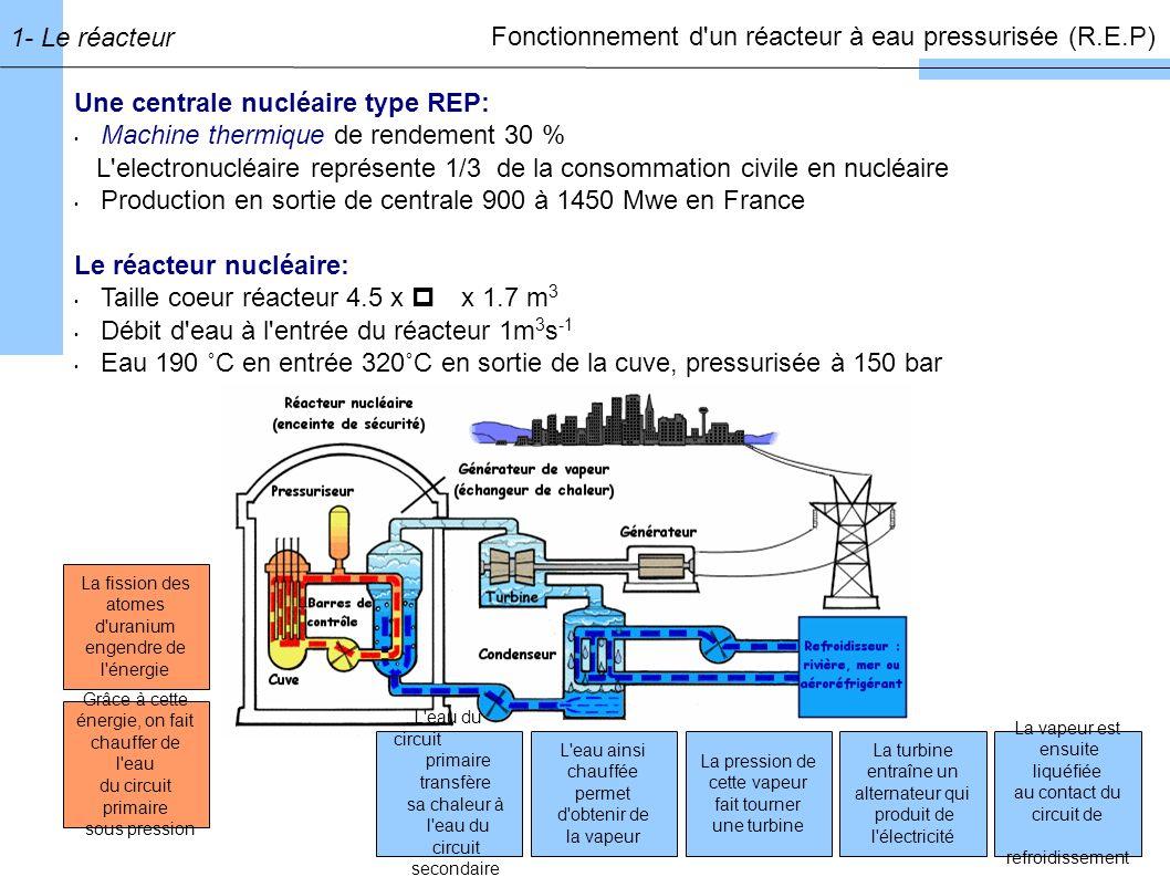 Le coeur du réacteur Ensemble d assemblages combustibles placés verticalement dans la cuve Crayon: 272 pastilles de combustible (UO 2 ou Mox:PuO 2 /UO 2 ) Assemblage : 17 x 17 crayons dont 264 combustibles 24 tubes guides de commande (barres absorbantes en Bore ou Cadmium) Masse 1 assemblage : 640 kg Eau borée: ralentisseur de neutrons 1- Le réacteur