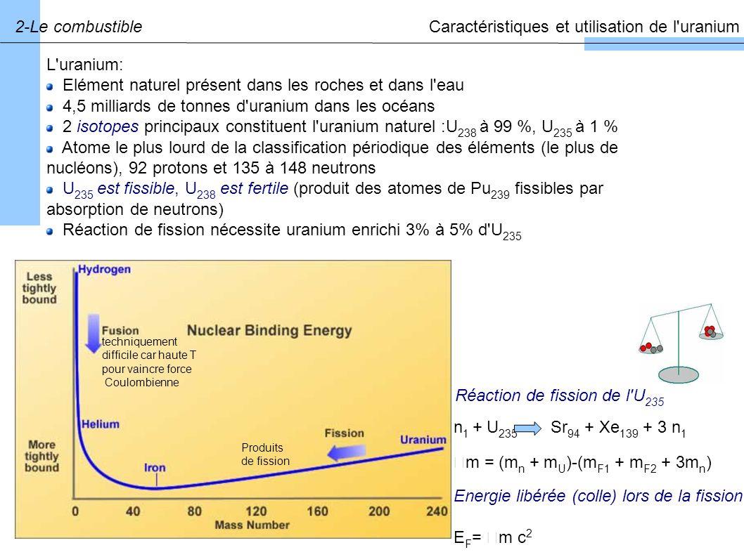L uranium: Elément naturel présent dans les roches et dans l eau 4,5 milliards de tonnes d uranium dans les océans 2 isotopes principaux constituent l uranium naturel :U 238 à 99 %, U 235 à 1 % Atome le plus lourd de la classification périodique des éléments (le plus de nucléons), 92 protons et 135 à 148 neutrons U 235 est fissible, U 238 est fertile (produit des atomes de Pu 239 fissibles par absorption de neutrons) Réaction de fission nécessite uranium enrichi 3% à 5% d U 235 2-Le combustibleCaractéristiques et utilisation de l uranium Produits de fission m = (m n + m U )-(m F1 + m F2 + 3m n ) n 1 + U 235 Sr 94 + Xe 139 + 3 n 1 Réaction de fission de l U 235 Energie libérée (colle) lors de la fission E F = m c 2 techniquement difficile car haute T pour vaincre force Coulombienne