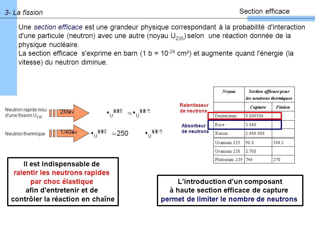 100 noyaux fissiles Pu 239 100 fissions 250 neutrons 100 noyaux fissiles U 235 250 neutrons 70 captures fertiles 100 noyaux fertiles U 238 70 captures steriles particules diverses 5 sorties de cuve Capture par des protections neutroniques 4- Interactions neutron-matière Types d interactions Source: Fission : absorption d un neutron et fractionnement du noyau en 2 fragments + neutrons Puit: Sortie de cuve Capture stérile: absorption du neutron et émission éventuelle d un proton, d une particule...