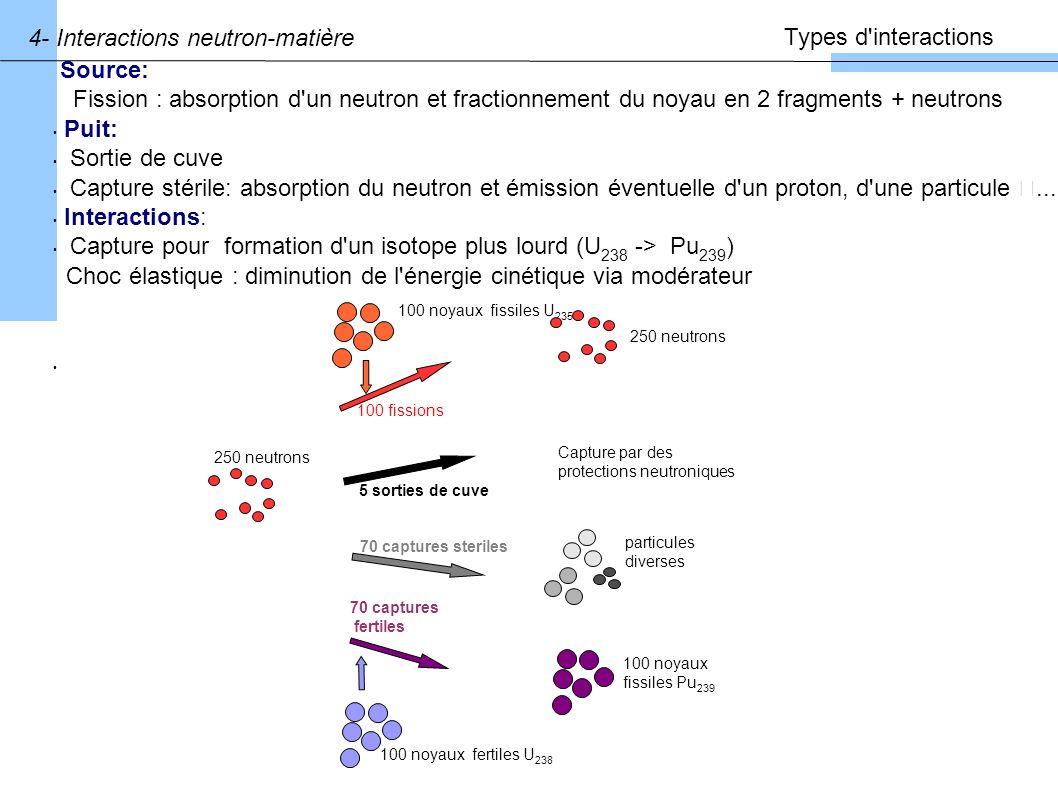 Equation de la neutronique : Calculer le flux de neutron dans le coeur.