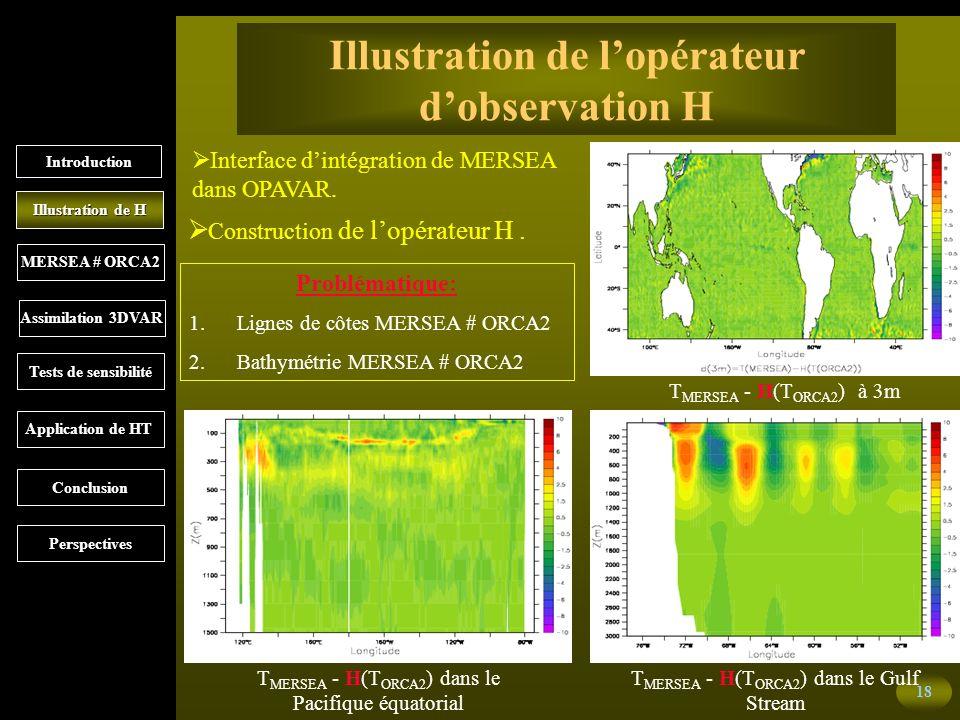 18 Illustration de lopérateur dobservation H Interface dintégration de MERSEA dans OPAVAR.