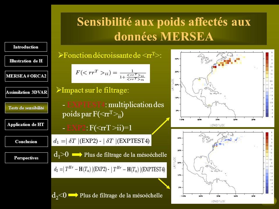 20 Sensibilité aux poids affectés aux données MERSEA Fonction décroissante de : Impact sur le filtrage: - EXPTEST4: multiplication des poids par F( ii ) - EXP2: F( ii)=1 d 1 >0 d 2 <0 Plus de filtrage de la mésoéchelle Introduction MERSEA # ORCA2 Illustration de H Assimilation 3DVAR Tests de sensibilité Application de HT Conclusion Perspectives