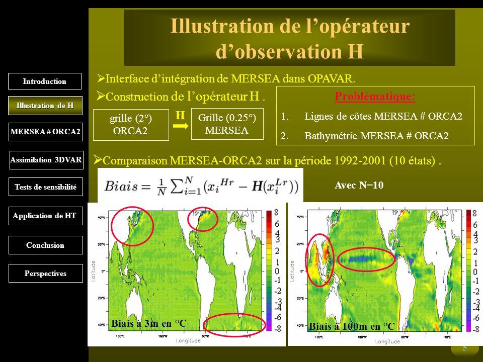 5 Illustration de lopérateur dobservation H Interface dintégration de MERSEA dans OPAVAR.