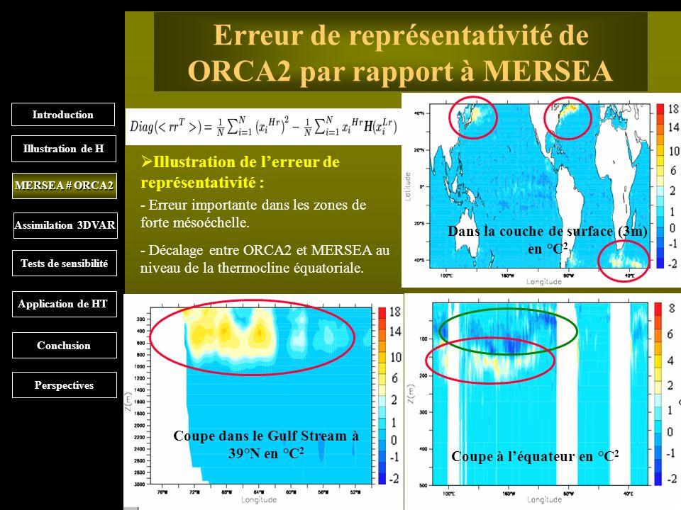 6 Erreur de représentativité de ORCA2 par rapport à MERSEA Illustration de lerreur de représentativité : Introduction MERSEA # ORCA2 Illustration de H Assimilation 3DVAR Tests de sensibilité Application de HT Conclusion Perspectives Dans la couche de surface (3m) en °C 2 Coupe dans le Gulf Stream à 39°N en °C 2 Coupe à léquateur en °C 2 - Erreur importante dans les zones de forte mésoéchelle.