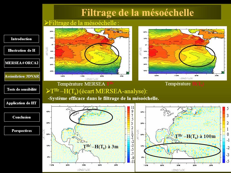 9 Filtrage de la mésoéchelle Filtrage de la mésoéchelle : Introduction MERSEA # ORCA2 Illustration de H Assimilation 3DVAR Tests de sensibilité Application de HT Conclusion Perspectives Température MERSEA T Hr Température H(T a ) T Hr –H(T a ) à 3m T Hr –H(T a ) à 100m -Système efficace dans le filtrage de la mésoéchelle.