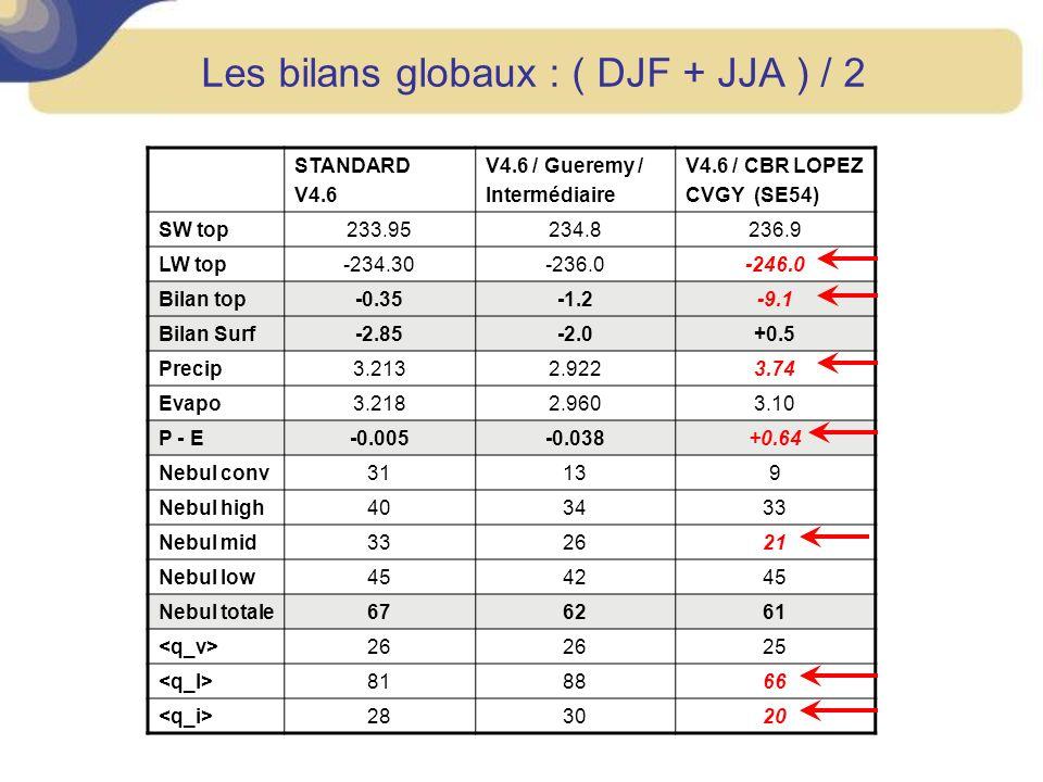 Les bilans globaux : ( DJF + JJA ) / 2 STANDARD V4.6 V4.6 / Gueremy / Intermédiaire V4.6 / CBR LOPEZ CVGY (SE54) SW top233.95234.8236.9 LW top-234.30-