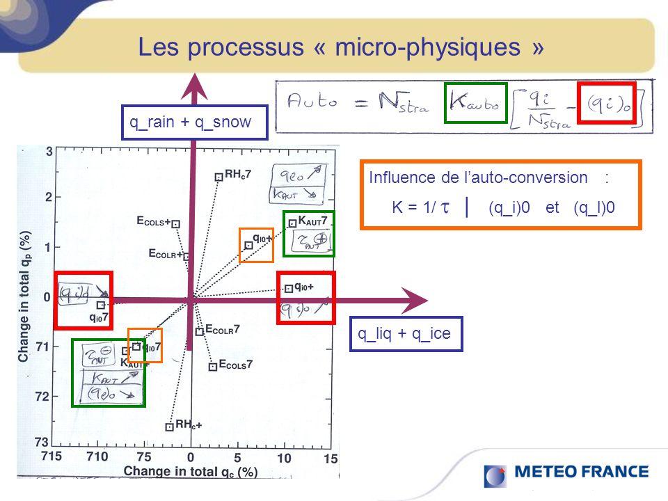 Les processus « micro-physiques » q_liq + q_ice q_rain + q_snow Influence de lauto-conversion : K = 1/ | (q_i)0 et (q_l)0