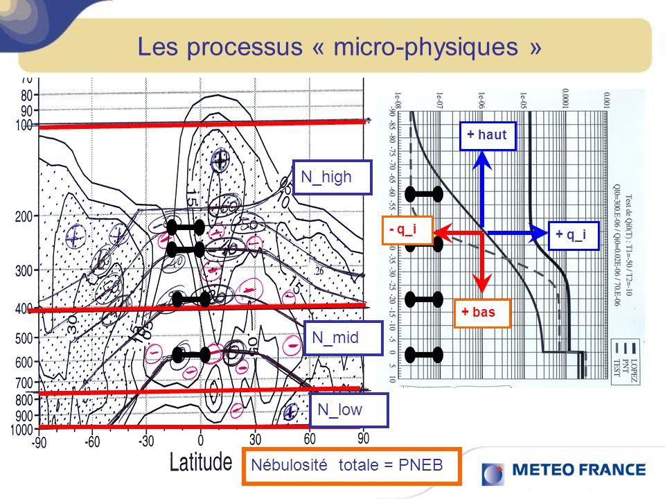 Les processus « micro-physiques » Nébulosité totale = PNEB N_high N_mid N_low + haut + bas + q_i- q_i