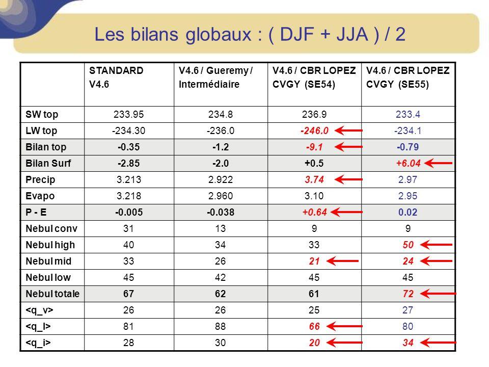 Les bilans globaux : ( DJF + JJA ) / 2 STANDARD V4.6 V4.6 / Gueremy / Intermédiaire V4.6 / CBR LOPEZ CVGY (SE54) V4.6 / CBR LOPEZ CVGY (SE55) SW top233.95234.8236.9233.4 LW top-234.30-236.0-246.0-234.1 Bilan top-0.35-1.2-9.1-0.79 Bilan Surf-2.85-2.0+0.5+6.04 Precip3.2132.9223.742.97 Evapo3.2182.9603.102.95 P - E-0.005-0.038+0.640.02 Nebul conv311399 Nebul high40343350 Nebul mid33262124 Nebul low454245 Nebul totale67626172 26 2527 81886680 28302034