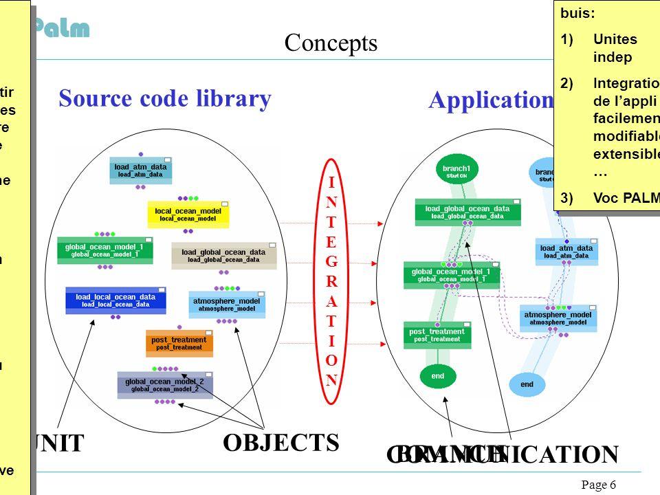 Page 6 Concepts Source code library Applications INTEGRATIONINTEGRATION UNIT BRANCH OBJECTS COMMUNICATION buis: -> lidée de PALM cest de pouvoir const