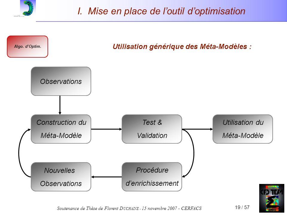 Soutenance de Thèse de Florent D UCHAINE - 15 novembre 2007 - CERFACS 19 / 57 Observations I. Mise en place de loutil doptimisation Utilisation généri
