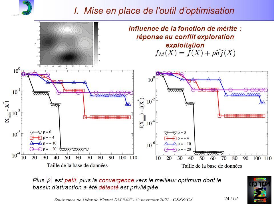 Soutenance de Thèse de Florent D UCHAINE - 15 novembre 2007 - CERFACS 24 / 57 I. Mise en place de loutil doptimisation Influence de la fonction de mér