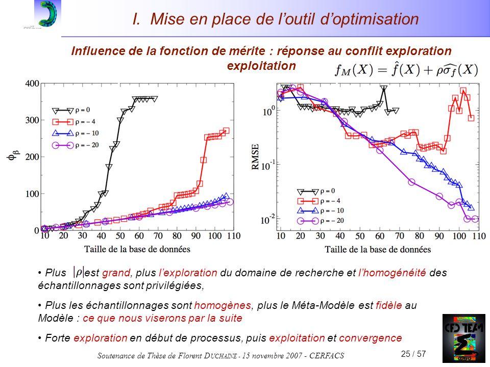 Soutenance de Thèse de Florent D UCHAINE - 15 novembre 2007 - CERFACS 25 / 57 I. Mise en place de loutil doptimisation Plus est grand, plus lexplorati