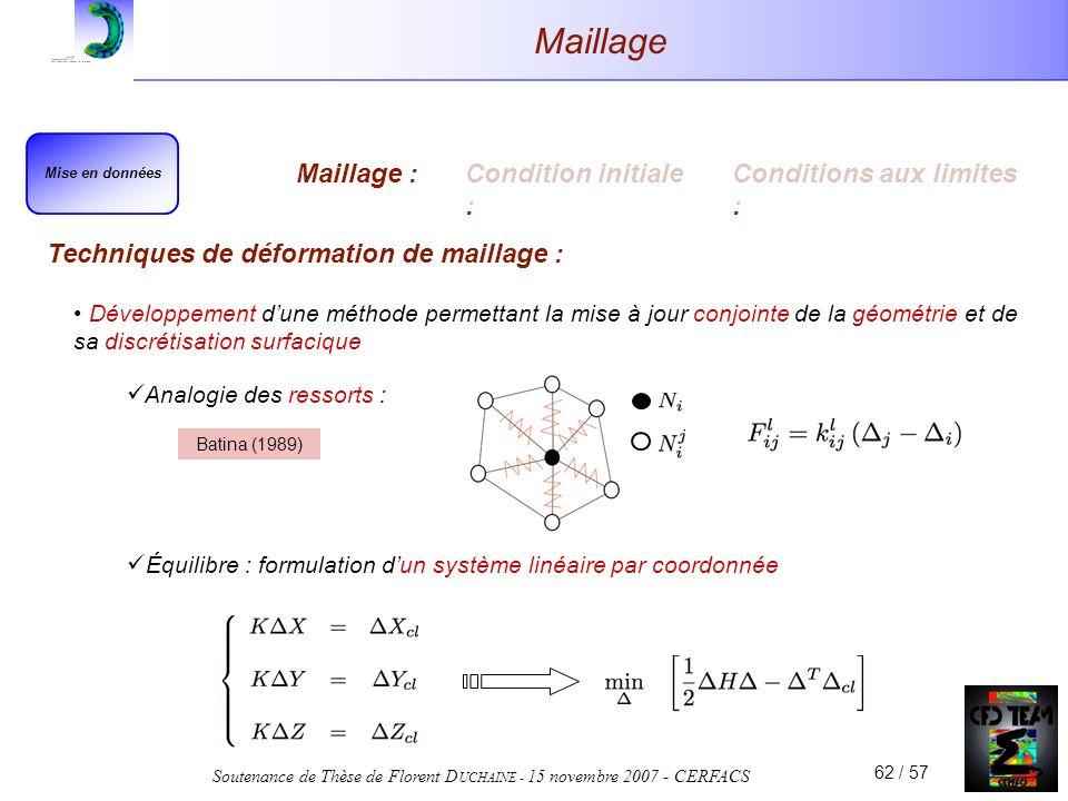 Soutenance de Thèse de Florent D UCHAINE - 15 novembre 2007 - CERFACS 62 / 57 Analogie des ressorts : Équilibre : formulation dun système linéaire par coordonnée Maillage Techniques de déformation de maillage : Développement dune méthode permettant la mise à jour conjointe de la géométrie et de sa discrétisation surfacique Mise en données Maillage :Condition initiale : Conditions aux limites : Batina (1989)