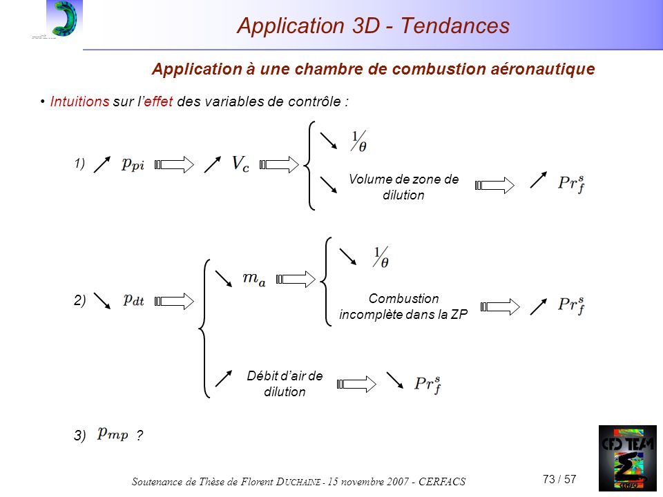 Soutenance de Thèse de Florent D UCHAINE - 15 novembre 2007 - CERFACS 73 / 57 Application 3D - Tendances Application à une chambre de combustion aéron