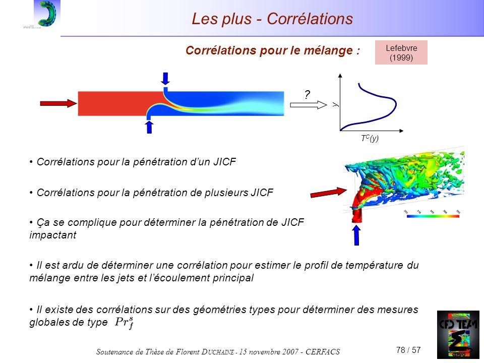 Soutenance de Thèse de Florent D UCHAINE - 15 novembre 2007 - CERFACS 78 / 57 Les plus - Corrélations Corrélations pour le mélange : Lefebvre (1999) Corrélations pour la pénétration dun JICF Corrélations pour la pénétration de plusieurs JICF Ça se complique pour déterminer la pénétration de JICF impactant Il est ardu de déterminer une corrélation pour estimer le profil de température du mélange entre les jets et lécoulement principal T C (y) y .