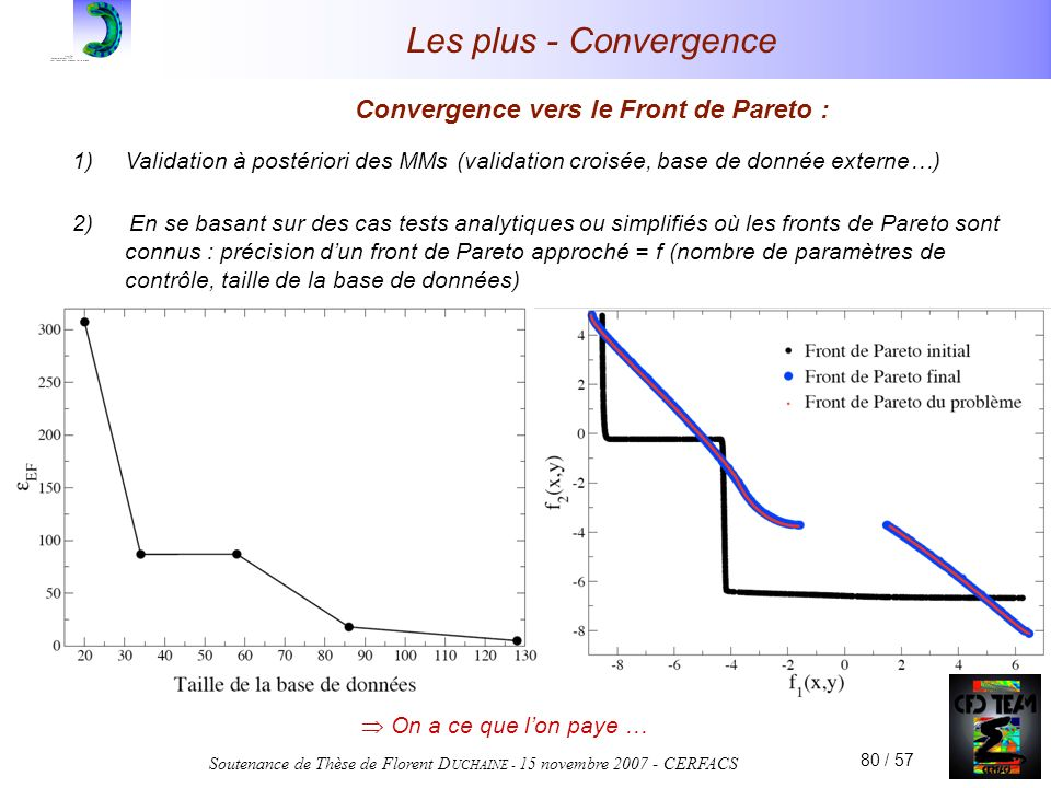 Soutenance de Thèse de Florent D UCHAINE - 15 novembre 2007 - CERFACS 80 / 57 Les plus - Convergence Convergence vers le Front de Pareto : 1)Validation à postériori des MMs (validation croisée, base de donnée externe…) 2) En se basant sur des cas tests analytiques ou simplifiés où les fronts de Pareto sont connus : précision dun front de Pareto approché = f (nombre de paramètres de contrôle, taille de la base de données) On a ce que lon paye …