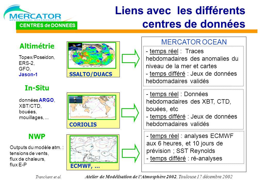 Tranchant et al. Atelier de Modélisation de lAtmosphère 2002, Toulouse 17 décembre 2002 Liens avec les différents centres de données CENTRES de DONNEE