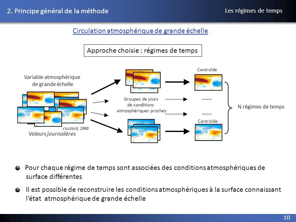10 2. Principe général de la méthode Vautard, 1990 Les régimes de temps Variable atmosphérique de grande échelle Groupes de jours de conditions atmosp