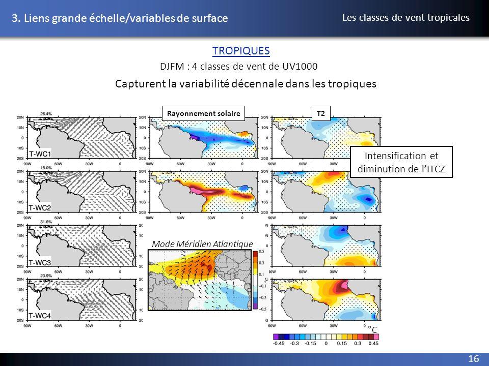 Rayonnement solaireT2 °CW/m 2 16 DJFM : 4 classes de vent de UV1000 TROPIQUES 3. Liens grande échelle/variables de surface Capturent la variabilité dé
