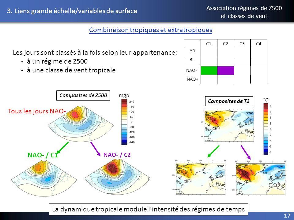 Les jours sont classés à la fois selon leur appartenance: - à un régime de Z500 - à une classe de vent tropicale C1C3C2C4 AR BL NAO- NAO+ Combinaison