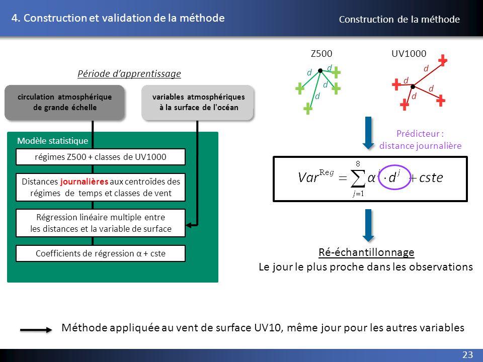 23 4. Construction et validation de la méthode Modèle statistique Distances journalières aux centroïdes des régimes de temps et classes de vent Régres