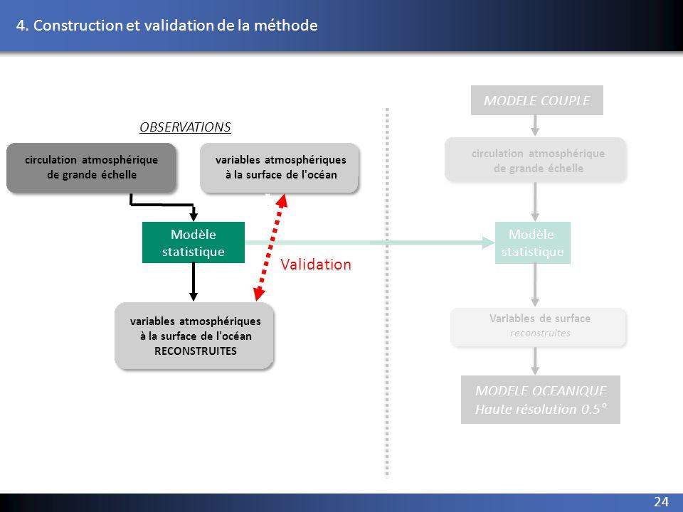 24 2. reconstruction variables atmosphériques à la surface de l'océan circulation atmosphérique de grande échelle Modèle statistique Modèle statistiqu