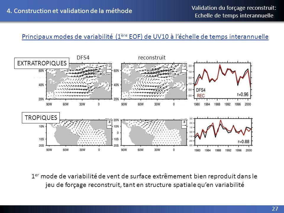 4. Construction et validation de la méthode 27 Principaux modes de variabilité (1 ère EOF) de UV10 à léchelle de temps interannuelle reconstruit EXTRA