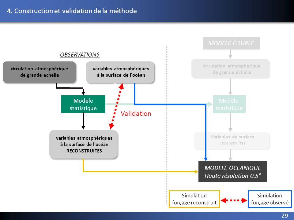 29 2. reconstruction variables atmosphériques à la surface de l'océan circulation atmosphérique de grande échelle Modèle statistique Modèle statistiqu