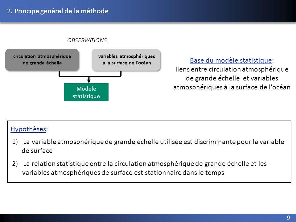 9 variables atmosphériques à la surface de l'océan circulation atmosphérique de grande échelle Modèle statistique OBSERVATIONS Base du modèle statisti