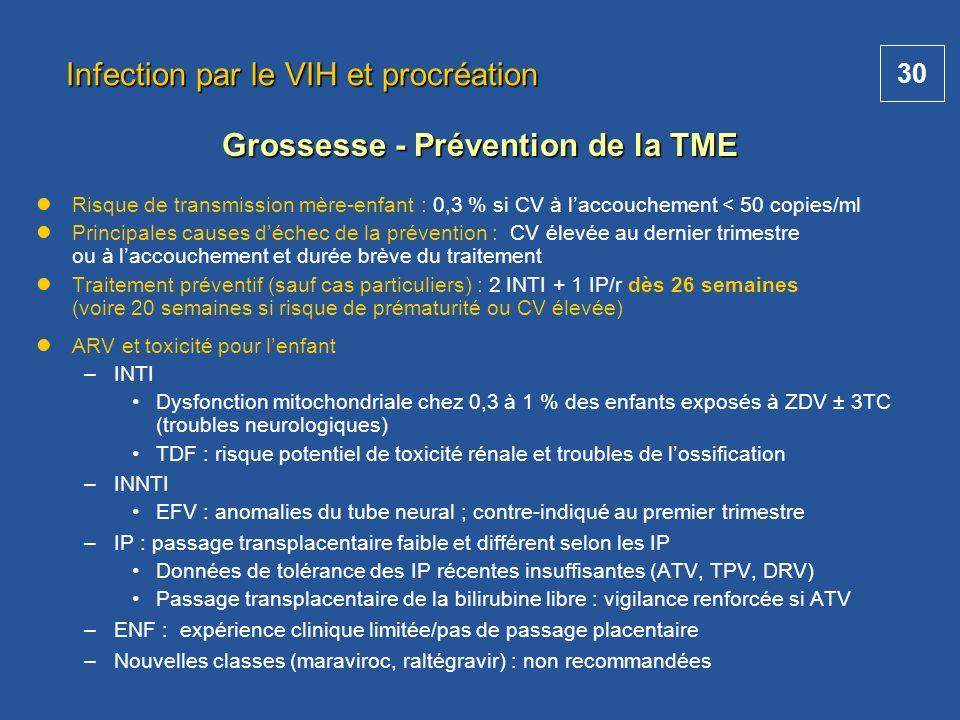 30 Infection par le VIH et procréation Risque de transmission mère-enfant : 0,3 % si CV à laccouchement < 50 copies/ml Principales causes déchec de la
