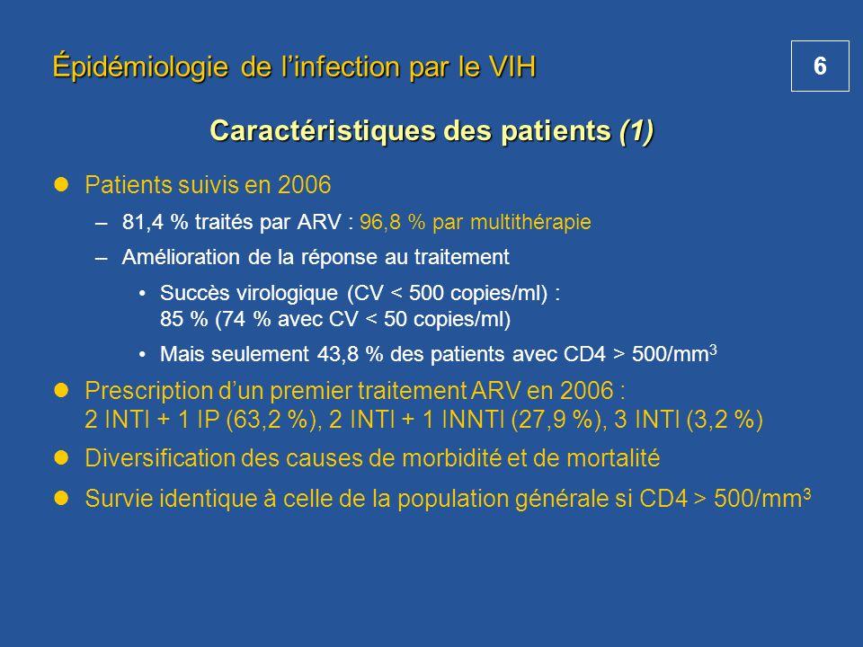 6 Épidémiologie de linfection par le VIH Patients suivis en 2006 –81,4 % traités par ARV : 96,8 % par multithérapie –Amélioration de la réponse au tra