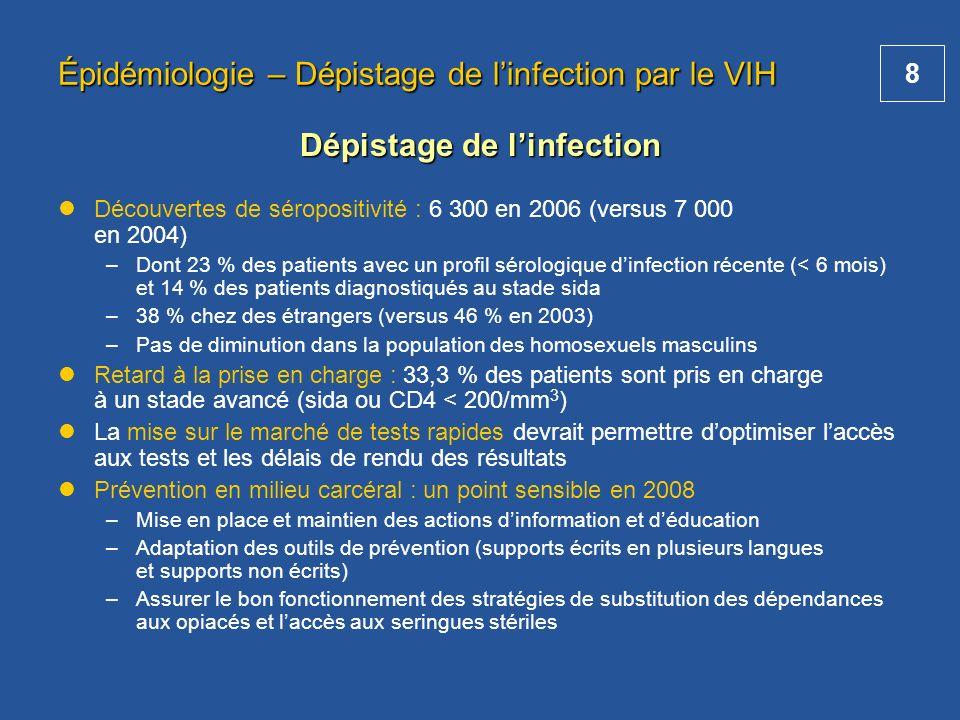 8 Épidémiologie – Dépistage de linfection par le VIH Découvertes de séropositivité : 6 300 en 2006 (versus 7 000 en 2004) –Dont 23 % des patients avec