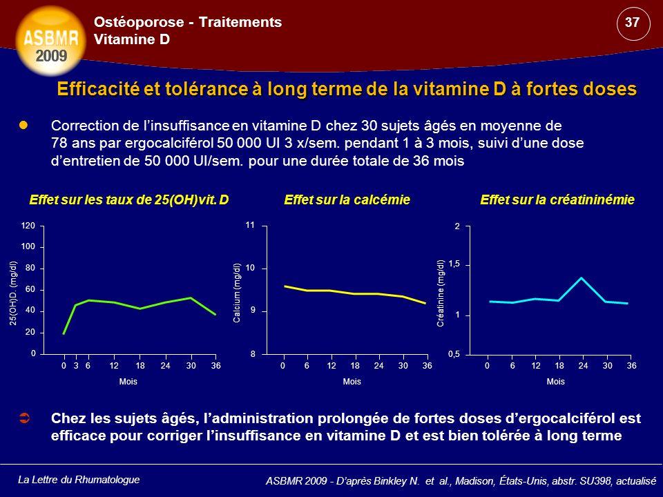 La Lettre du Rhumatologue ASBMR 2009 - Daprès Binkley N. et al., Madison, États-Unis, abstr. SU398, actualisé Ostéoporose - Traitements Vitamine D Eff