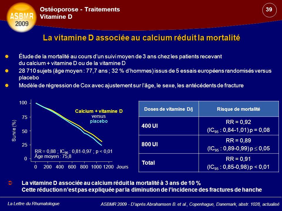 La Lettre du Rhumatologue ASBMR 2009 - Daprès Abrahamsen B. et al., Copenhague, Danemark, abstr. 1028, actualisé Ostéoporose - Traitements Vitamine D