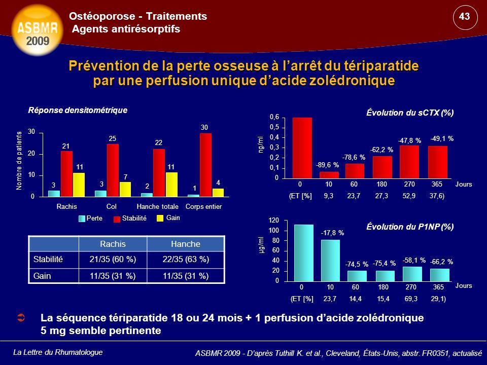 La Lettre du Rhumatologue Prévention de la perte osseuse à larrêt du tériparatide par une perfusion unique dacide zolédronique ASBMR 2009 - Daprès Tut